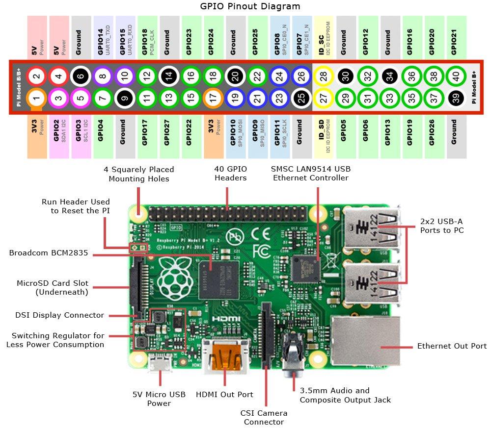 GPIO pin configuration